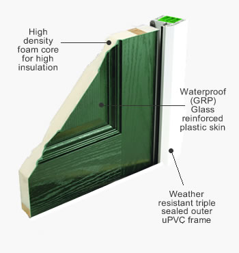 Composite door diagram how the XtremeDoor is made
